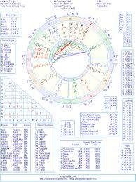 Rihanna Natal Chart Rihanna Natal Birth Chart From The Astrolreport A List