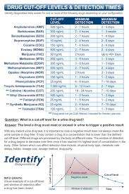Etg Levels Chart 1 Panel Thc Drug Test Dip Identify Diagnostics Clia Waived