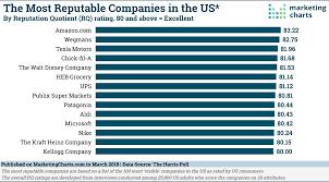 Few Tech Companies Figure Among Americas Most Reputable