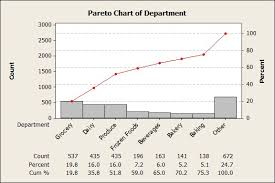How To Do A Pareto Chart In Minitab Cv Examples And Samples