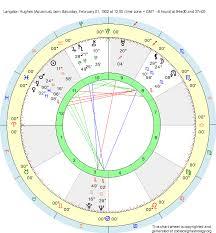 Birth Chart Langston Hughes Aquarius Zodiac Sign Astrology