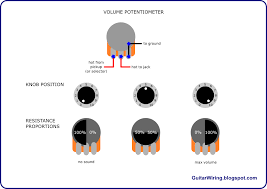 the guitar wiring blog diagrams and tips how a guitar volume potentiometer works