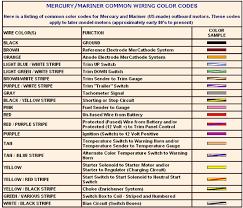 mercury switch box wiring diagram best wiring diagram 2017 1997 Mercury Outboard Wiring Diagram mercury 500 thunderbolt wiring diagram wire