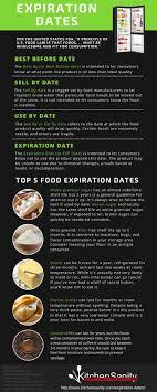 Expiration Dates Explained Expiration Dates On Food Food