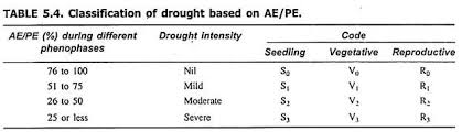 essay on drought top essays natural calamities classification of drought based on ae pe