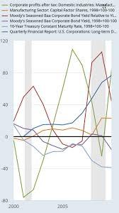 Interest Rate Factor Chart Financialisation Eunomics