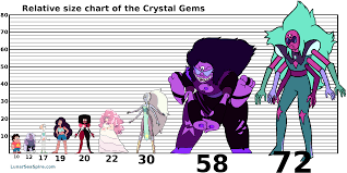 A Relative Size Chart Of The Crystal Gems The Lunar Sea Spire