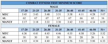41 Actual Marine Fitness Test Chart