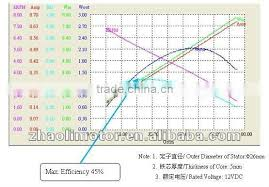 36 40 42 48 inch ceiling fan motor bldc motor brushless dc motor