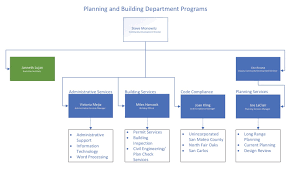 Planning Building Org Chart Planning And Building