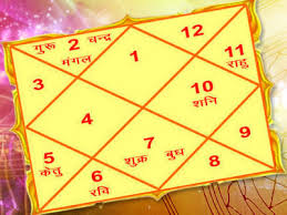 Nirayana Bhava Chalit Chart Online Janam Kundli Online Nakshatra By Date Of Birth And Indian