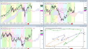 Free Markets Review Ichimoku Candlestick And Fibonacci