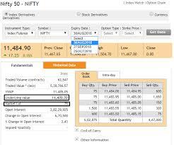 Sgx Nifty Intraday Chart The Nifty Futures Varsity By Zerodha