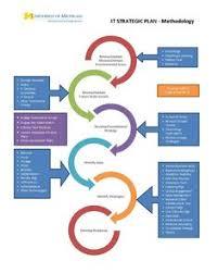 Strategic Planning Process Chart Aastrategic Planning