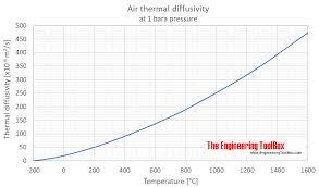 air thermal diffusivity c