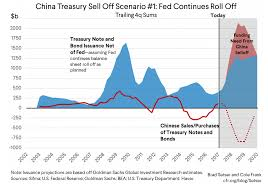 Us Tariffs And Chinas Holding Of Treasuries Bruegel