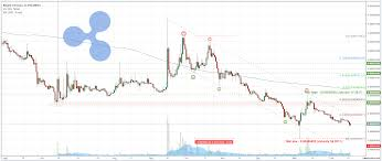 Price Prediction Of Ripple Xrp Coin Chart