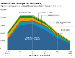 How Much Debt The Average American Has Now At Every Age Money