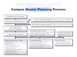 Planning To Plan Flow Chart Office Space Master Planning Uocpres