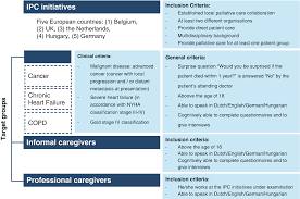 Integrated Palliative Care Clinical Organizational And