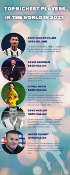 World riches coch / world riches coch : Richest Football Coaches Top 10 Highest Paid Football Coaches In The World 2021 Webbspy