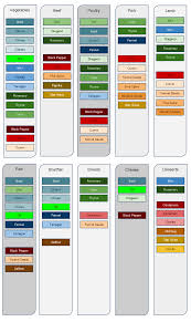 Spices Chart For Food Herb And Spice Chart Good Reference Chart For Seasoning