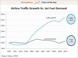 Aircraft Fuel Consumption Chart One Of The Most Impressive Cases Of Efficiency Growth We