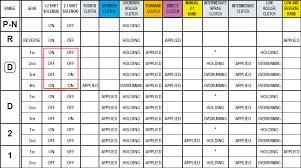 4l80e 4th gear and tcc problem (running from 4l60e segment) 4l60e Shift Indicator Wiring Diagram name 4l80e range chart png views 4L60E Wiring Harness Diagram