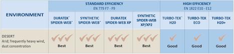 Donaldson Filter Elements Omsc