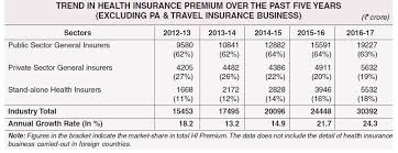New India Mediclaim Policy 2018 Premium Chart Latest Health Insurance Incurred Claims Ratio 2016 17 Irda