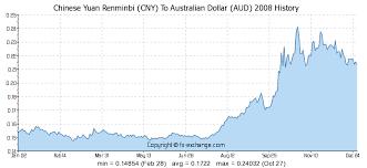 Chinese Yuan Renminbi Cny To Australian Dollar Aud On 18