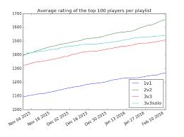 Rocket League Ranking System Rocket League Ranks Commentary