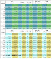 9mm Comparison Chart Bullet Foot Pounds Of Energy Chart