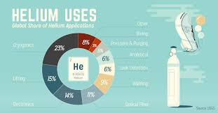 Infographic Helium A Valuable Gas Not To Be Taken Lightly