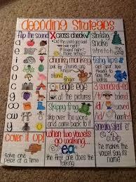 Decoding Strategies Anchor Chart Goal For Teaching
