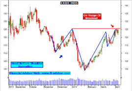 Exide Chart Exide India Technical Analysis Chart Technology Service