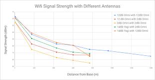 Phidgets Projects Long Range Wi Fi