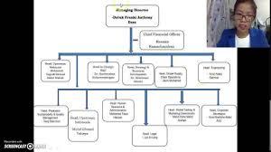 Organization Behavior Sime Darby Plantation Division Structure