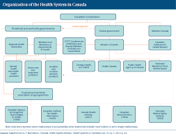 Alberta Health Services Organizational Chart 2017 Canada International Health Care System Profiles