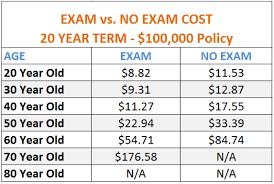 Term Life Insurance Quotes No Exam Unique Term Life Insurance Quotes No Exam Best Best Life Insurance