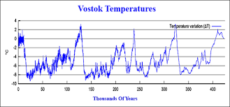 Global Temperature Chart 10000 Years Climate Science