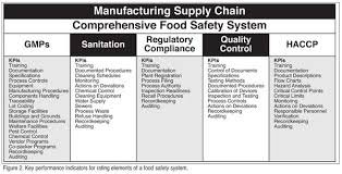 Fsma Food Safety Plan Template Yahoo Image Search Results