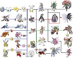 Digimon Digivolution Chart Season 1 Digimon Space Digimon Evolution Line