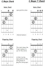 Seventh Chords Chart Seventh Chord Construction For Guitars Freeguitarcourse Com