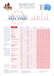 Euriso Top Nmr Solvents Data Chart