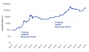 The number of bitcoin millionaires is booming, but there's still a lot of room for growth, which will propel the bitcoin price as well. The Investment Case For Bitcoin Vaneck