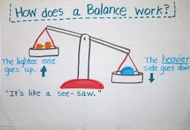 Weight Anchor Chart And Other Weighing Ideas And Activities