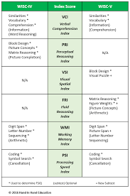 Wisc V Score Chart Wisc V Iq Test Mid Atlantic Hand In Hand Education