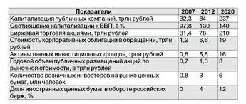 Дипломная работа Рынок государственных ценных бумаг ru