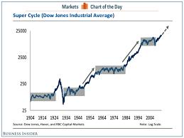 Dow Jones Industrial Average Super Cycles